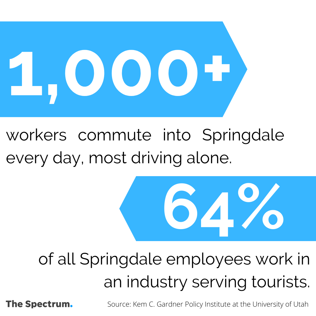 In Zion National Park gateway town Springdale, 64% of all employees work in an industry serving tourists with over 1,000 people commuting daily.
