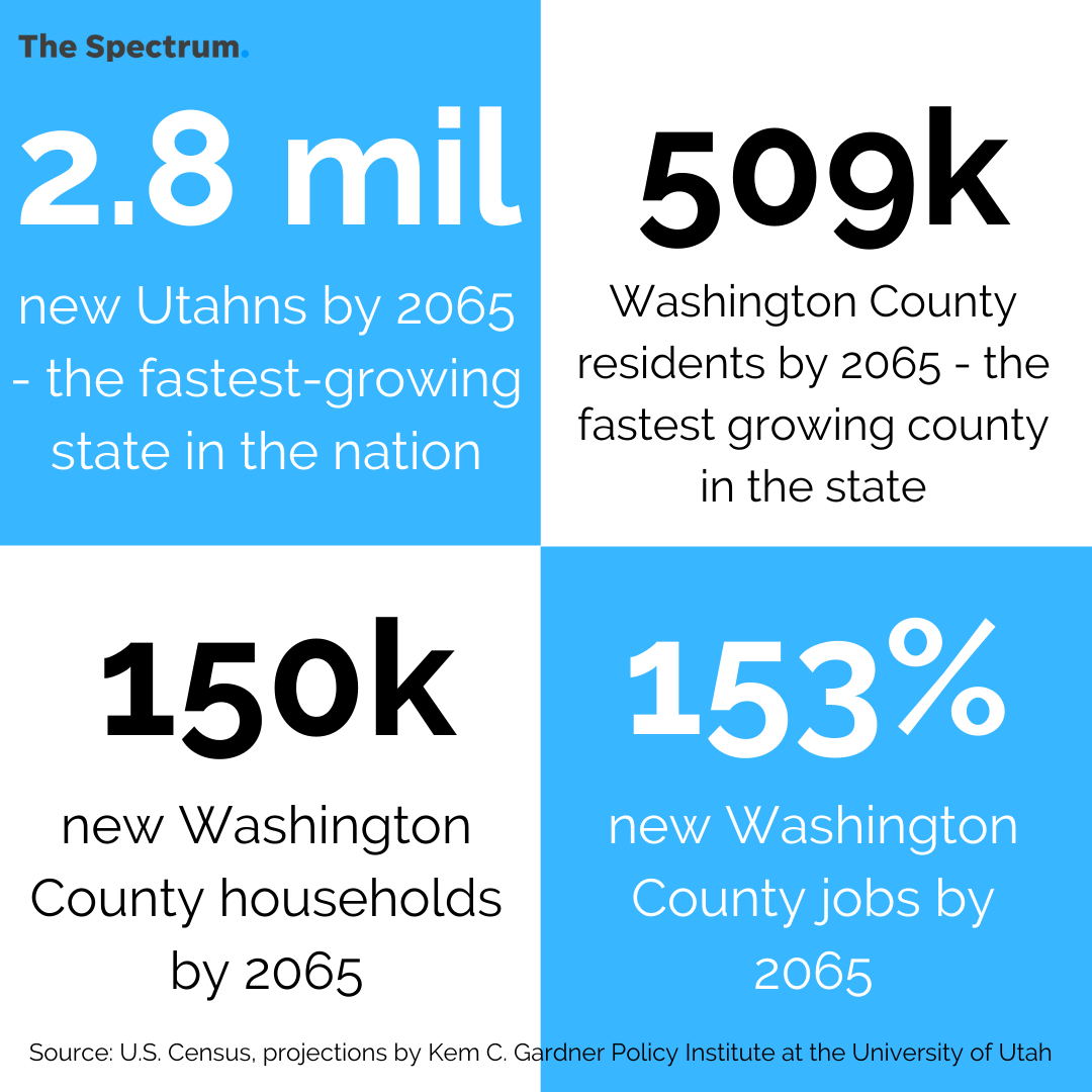 Projections for population, job and residential growth in Utah and Washington County.