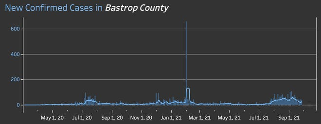 New confirmed cases of COVID-19 by day in Bastrop County.