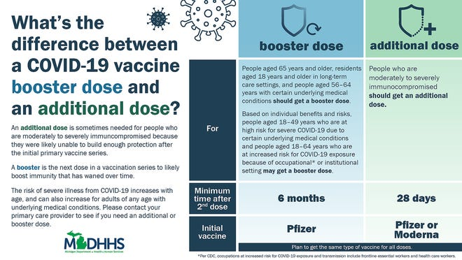 The Michigan Department of Health and Human Services released this infographic explaining the difference between a third dose and booster shot.
