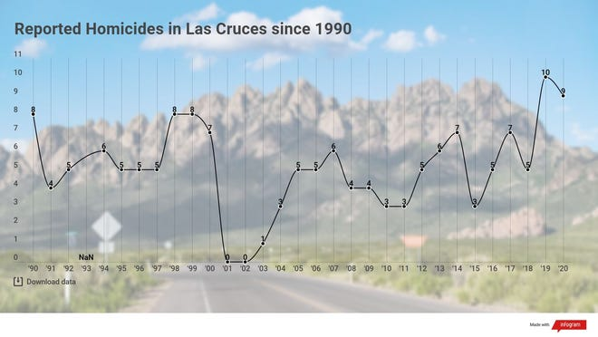 The number of reported homicides in Las Cruces since 1990, according to data from the FBI.