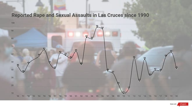 The total number of instances of rape and sexual assault were reported to the police, according to the FBI.