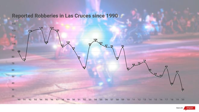 The number of reported robberies in Las Cruces since 1990, according to the FBI. Different from theft and burglary, a robbery occurs when a person takes something from another person by force or threat of force.