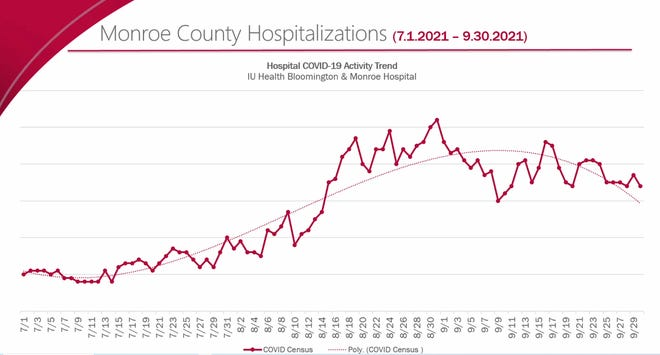 An IU Health graph indicates positive trends with fewer patients hospitalized at IU Health Bloomington and Monroe Hospital.