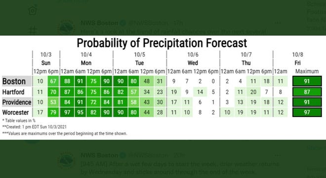 There's a good chance of rain for much of Monday into Tuesday, according to the National Weather Service.