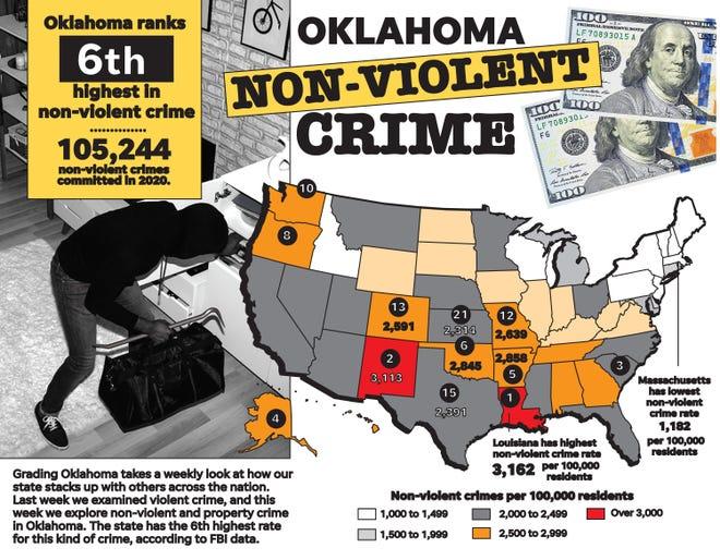 Grading Oklahoma: non-violent crime