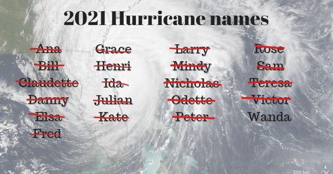 2021 Hurricane names