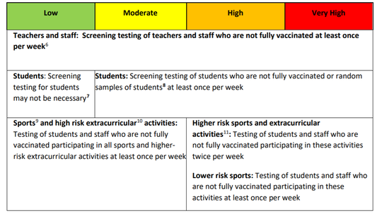 A guide to which students and staff should be screened for COVID-19 based on a region's COVID-19 Activity Level.