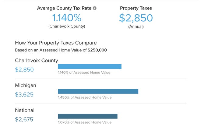 Charlevoix County average tax rate