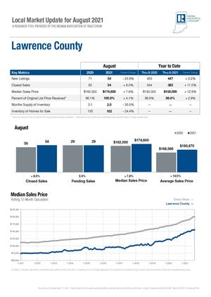 August Lawrence County real estate market statistics provided by the Bedford Board of Realtors