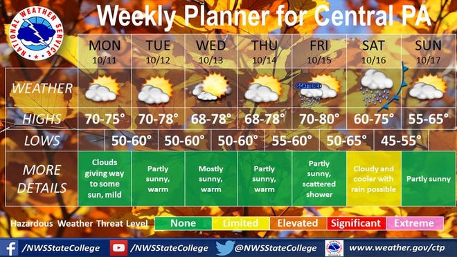 The National Weather Service is predicting warmer weather this week in central Pennsylvania.