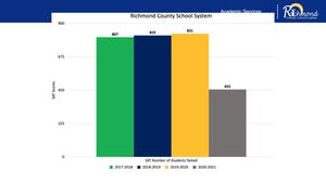Richmond County School System reported a huge drop in SAT test takers during the 2020-2021 school year.