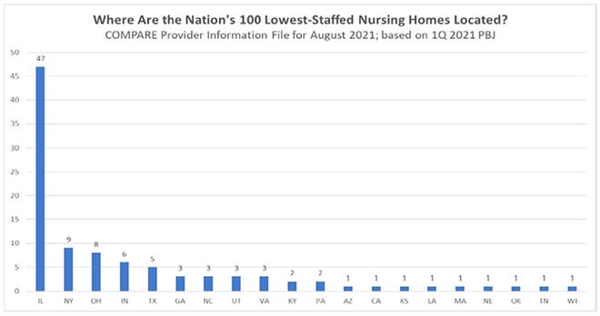 A graphic from the Department of Healthcare and Family Services' Comprehensive Review of Nursing Home Payment with Recommendations for Reform report shows that 47 of the 100 lowest-staffed homes in the U.S. are located in Illinois.