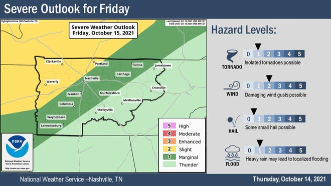 Middle Tennessee faces a risk of severe storms Friday.