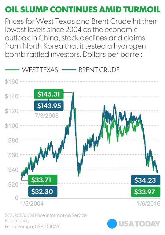 Oil prices dips below $34 amid world economic turmoil