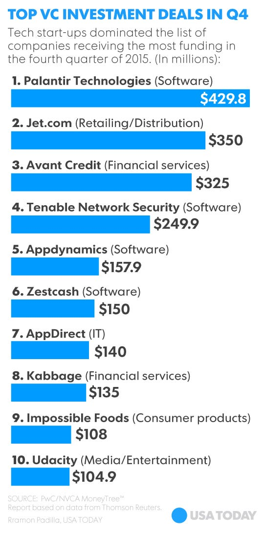 2015 was a big year for VC investing