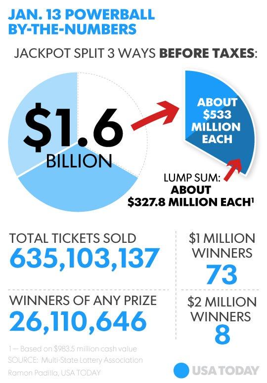 details million cash jackpot split lucky tickets