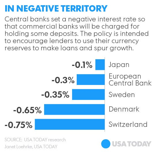 Danish mortgage are based on bonds