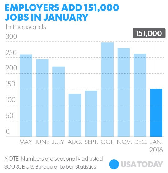 Job gains for November and December were revised down by a total 2,000 ...