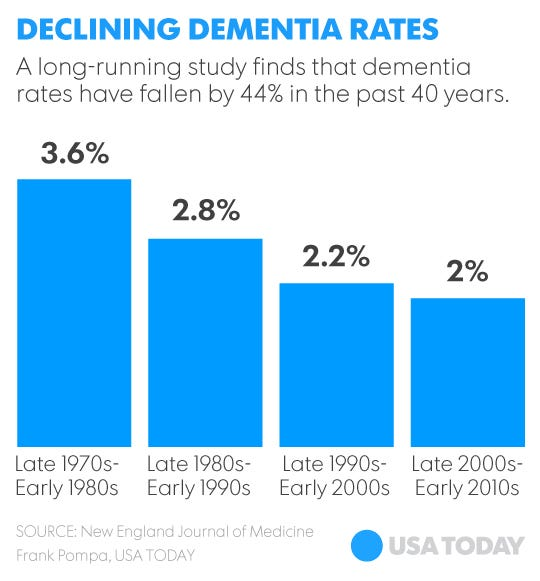 Study finds dementia rates falling steadily