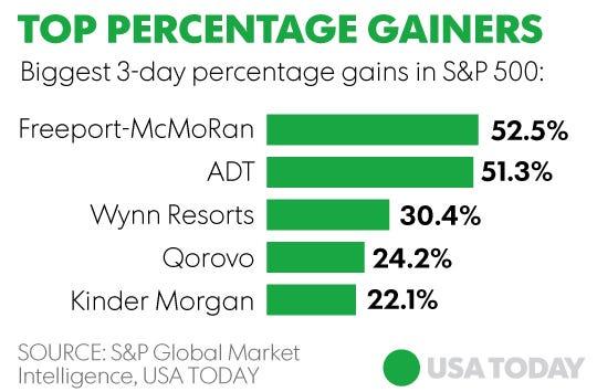 6 Stocks Make Investors 100b Richer In 3 Days