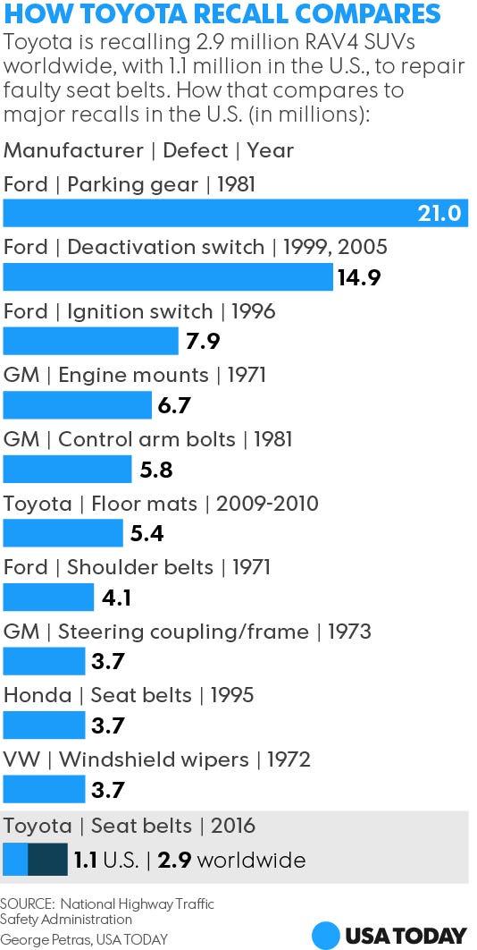 Toyota Recalls 2 9m Suvs Over Seat Belts