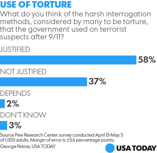 what is torture in america today Now, siems and or books have turned thetorturereportorg into a new book —  the torture report: what the documents say about america's post 9/11.