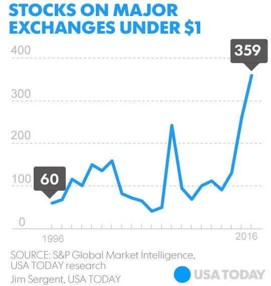 Start trading stocks today