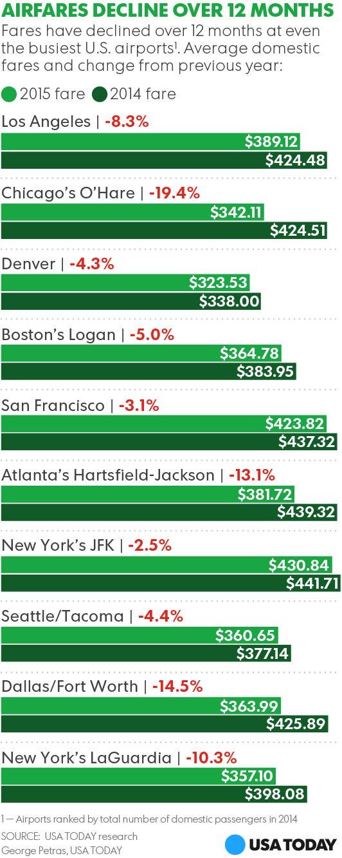 Harrisburg, Newark among priciest airports last year