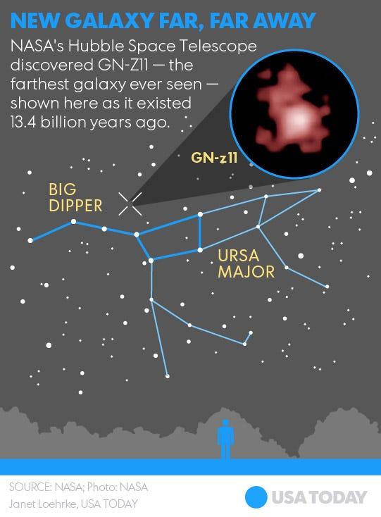 Hubble breaks cosmic distance record, spots oldest galaxy ...