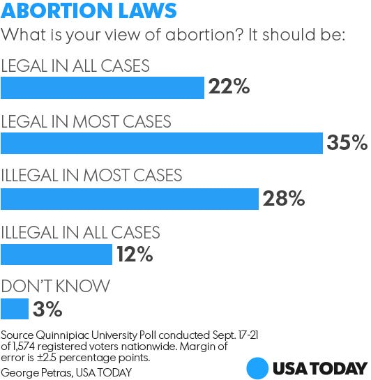 making abortion illegal