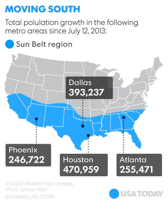 Census More Americans Again Moving To Sun Belt Suburbs - Us sunbelt map