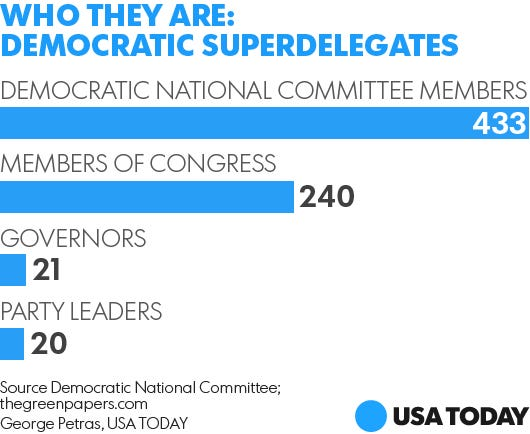 Permalink to Who Are The Democrat Superdelegates