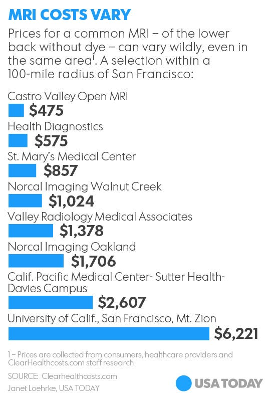 Huge health care price differences even within same area, by