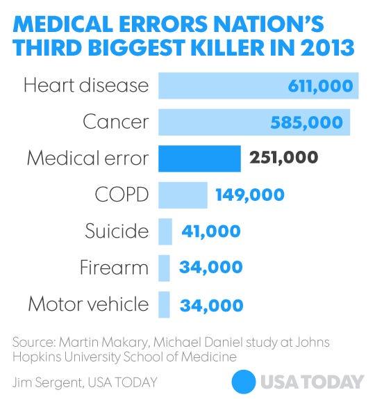 por medical errors third leading - 540×574