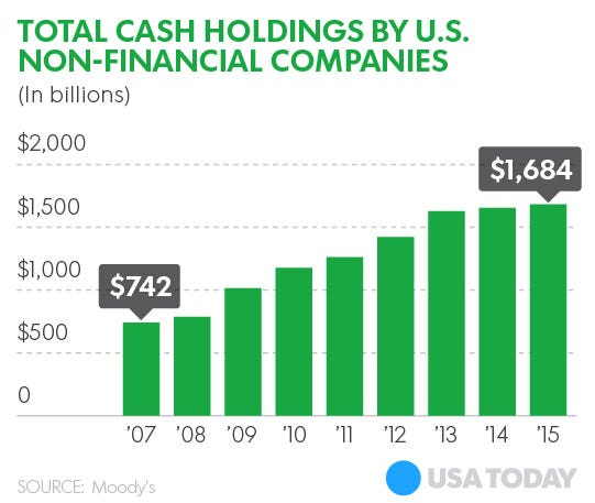 US-cash-holdings