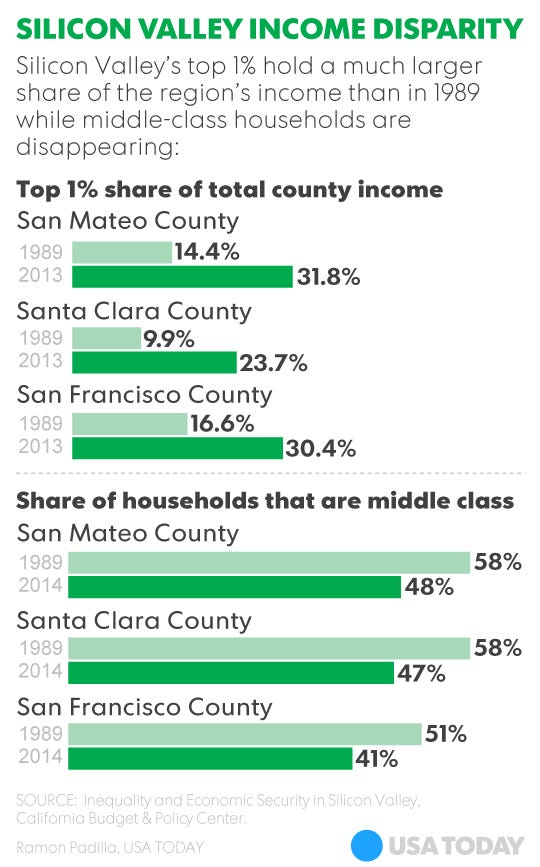 Middle Class Shrinks Below In Silicon Valley As S Incomes - Richest county in usa