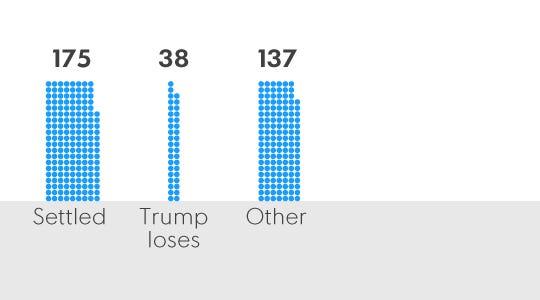 Exclusive: Trump's 3,500 lawsuits unprecedented for a