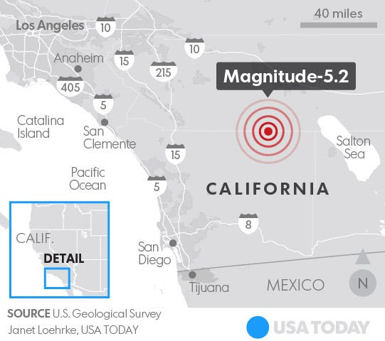 the quake and aftershocks were about 6 miles deep according to the usgs
