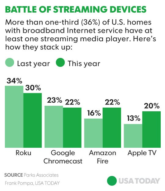 Cutting the Cord: Apple TV shining brighter