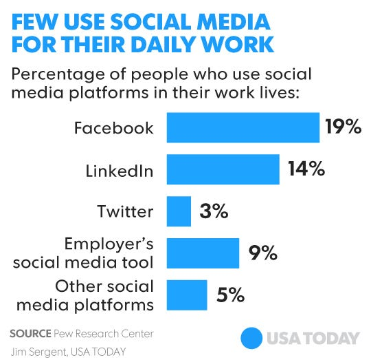study social media now a workplace tool for some