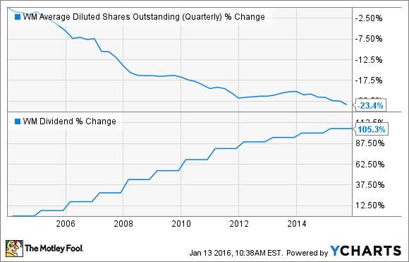 David Gardner Stock Picks Natural Gas