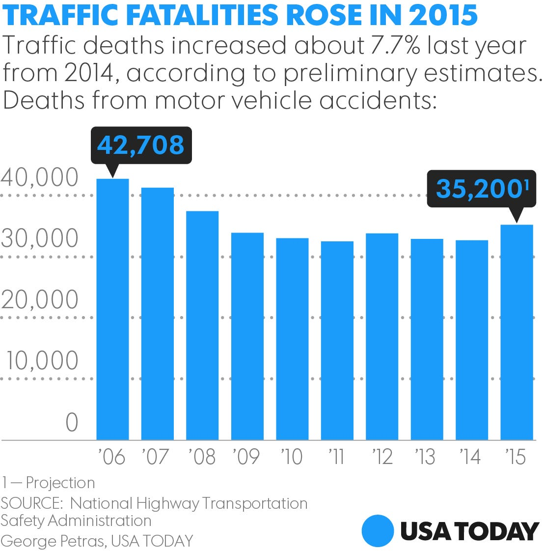Traffic deaths jump 8% in 2015 to most since 2008 to 35,200