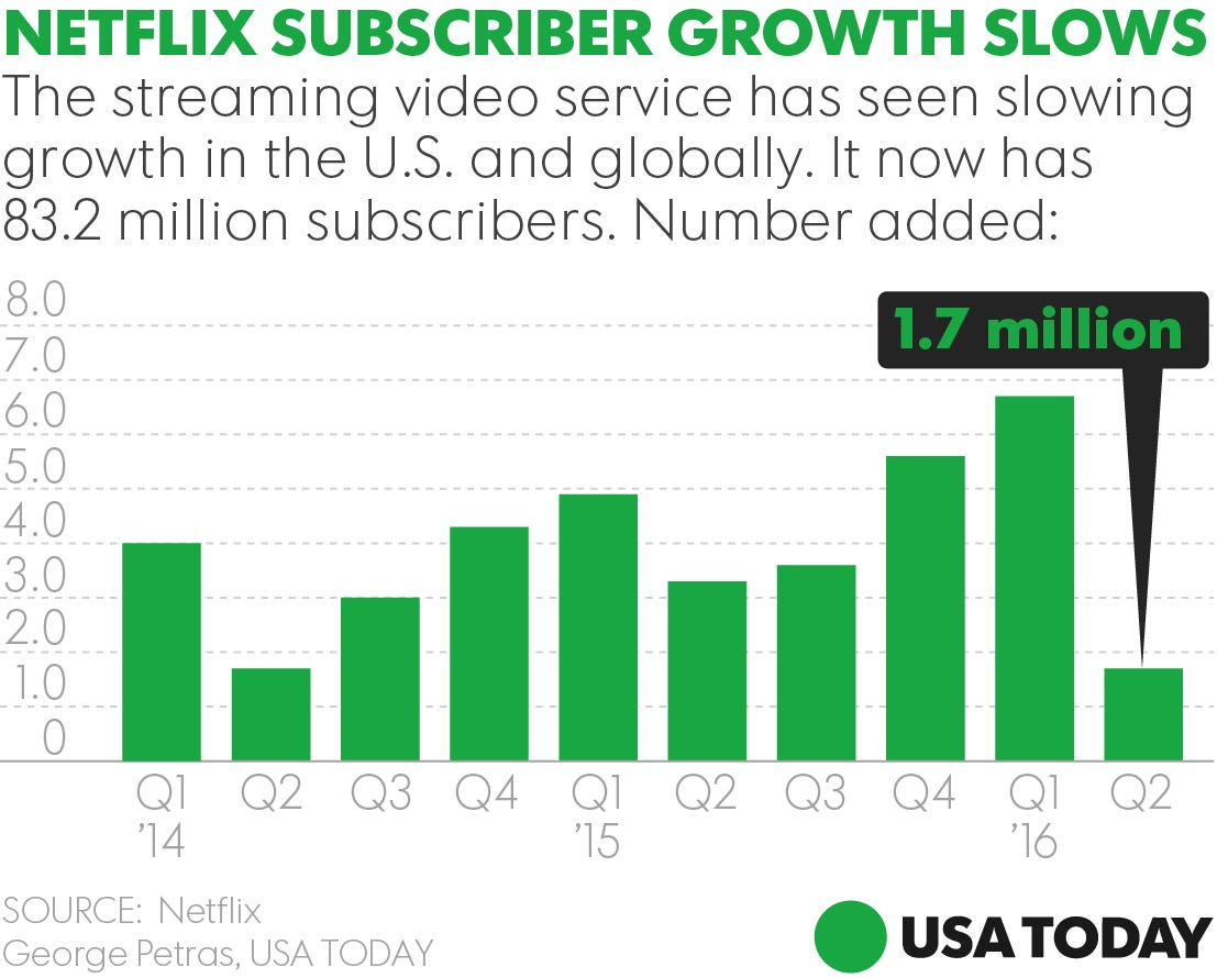 netflix shares plummet on subscriber misses