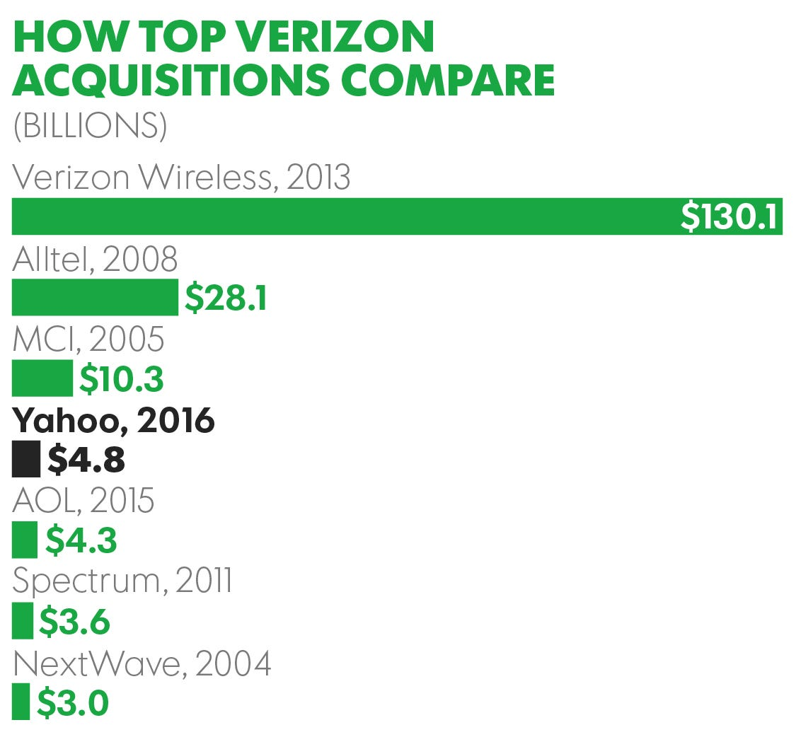 Closer Look: Verizonyahoo