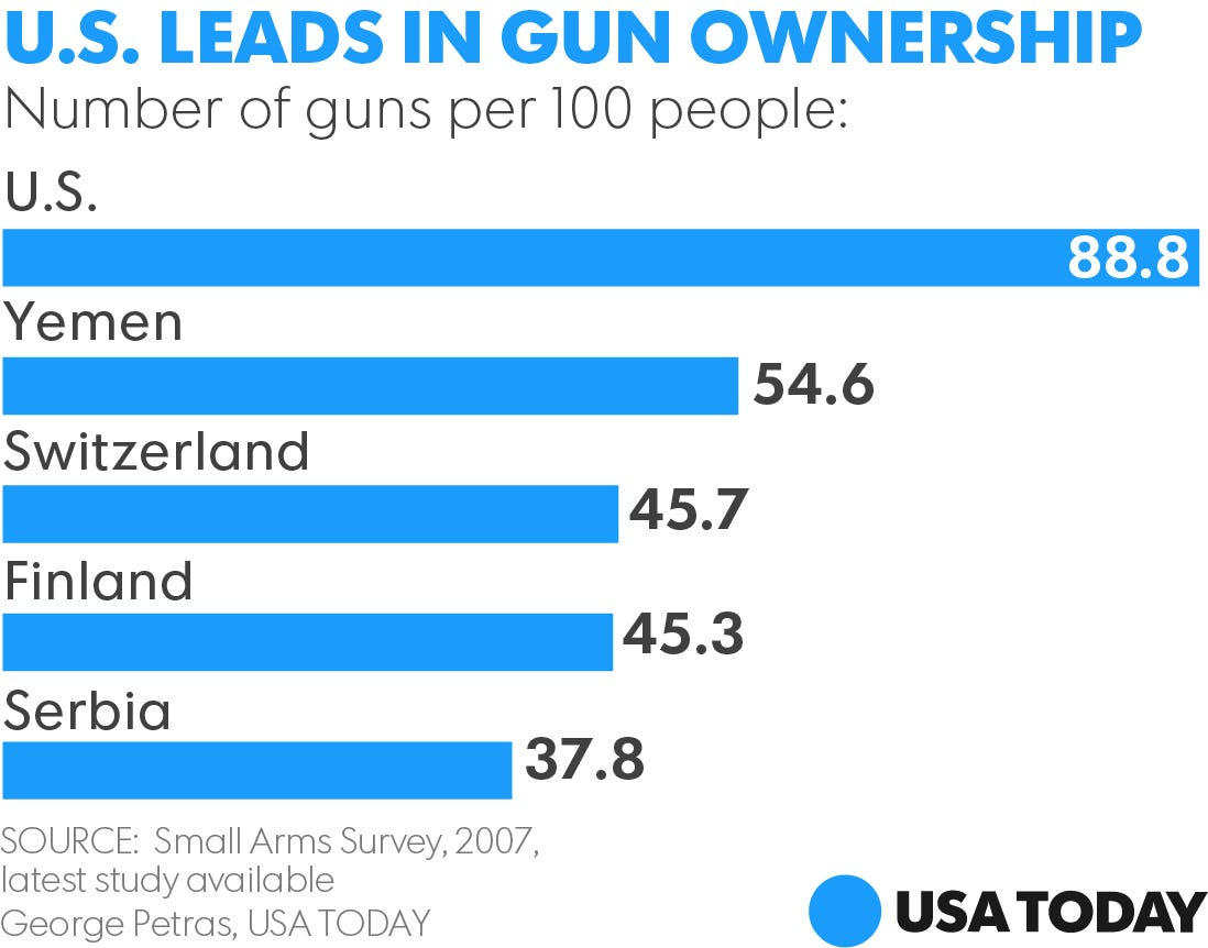 handgun ownership Since then, there has been only one mass shooting in australia, gun deaths have  gone down, and the homicide rate has dropped, even though.