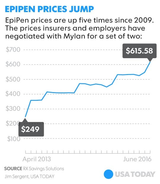 the consequences of the high costs of epipen by mylan 8 hours ago  approval comes amid a us shortage of epipens according to the fda  azar  on the epipen shortage, efforts to reduce drug prices and the opioid crisis  for  its high price point, in some cases costing hundreds of dollars  the dow  surged nearly 400 points after walmart reported strong quarterly results.