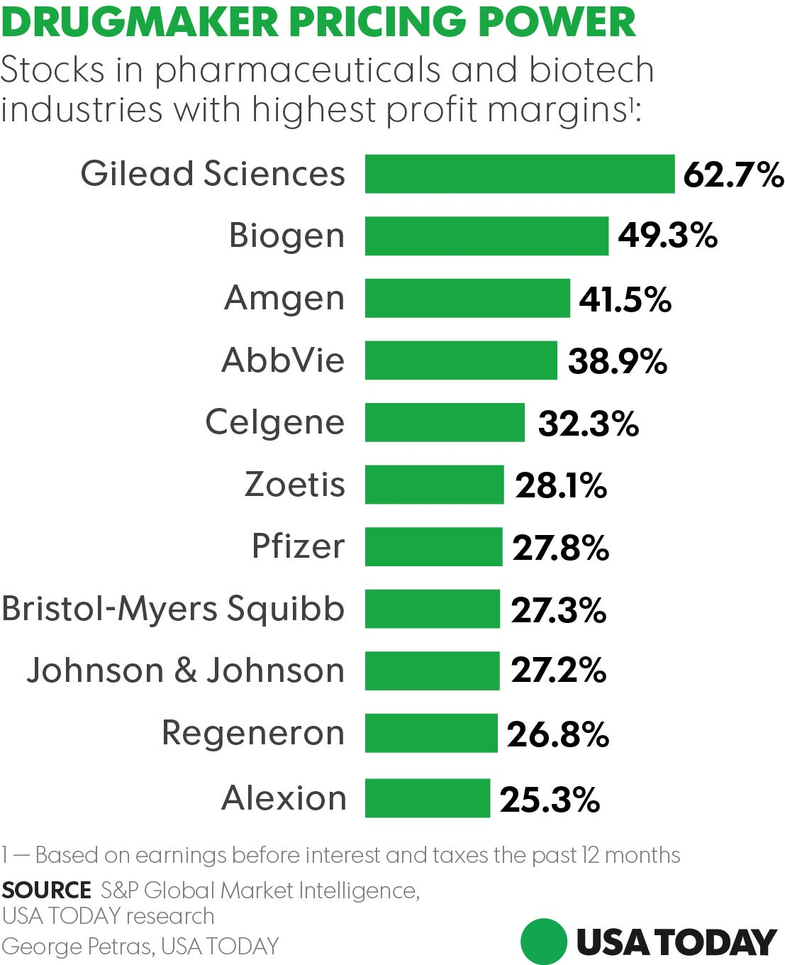 Margin Pricing: Mylan Isn't Alone: 11 Drugmakers With Off-the-charts
