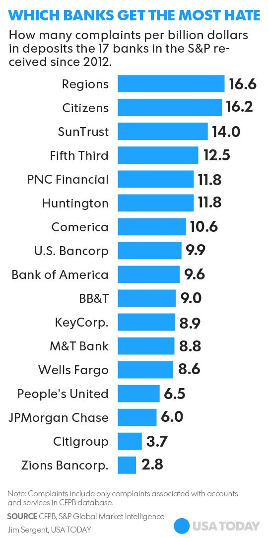 These are the banks you gripe about the most
