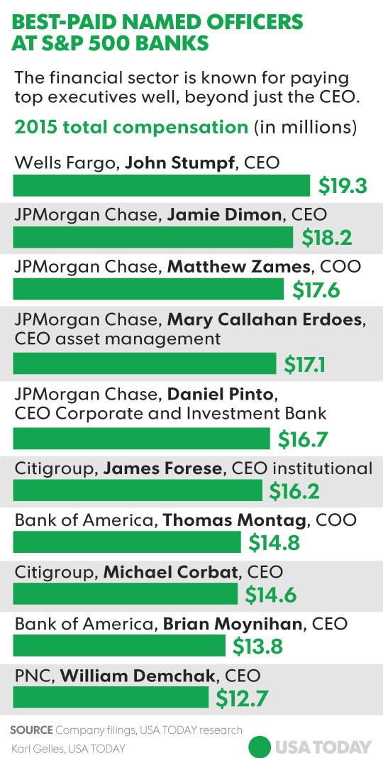 Making Bank The Bestpaid Bankers And Not All Are CEOs - Major banks in usa